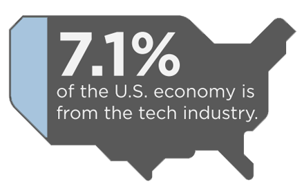 7.1% of the U.S. economy is from the tech industry